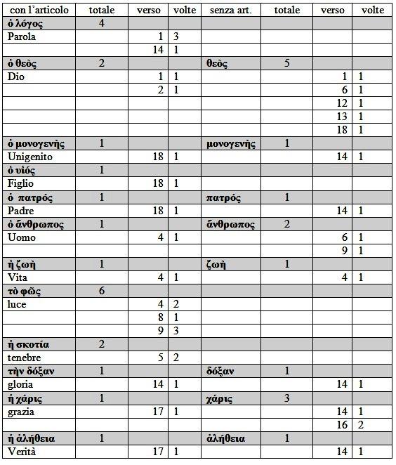 statistica Gv. 1